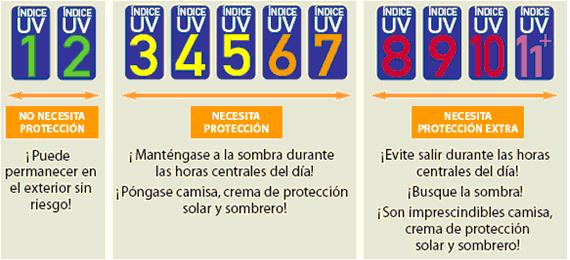 32adaf9e40 La radiación ultravioleta del sol se mide continuamente y los servicios de  meteorología proporcionan los datos del peligro que suponen utilizando la  escala ...