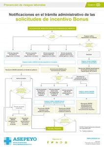 Diagrama elaborado por Asepeyo sobre las notificaciones Bonus segúnR.D. 404/2010
