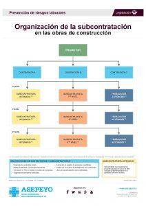 Infografía de Asepeyo sobre organización de la subcontratación en las obras de construcción en formato DINA0.