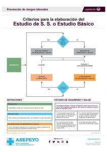 Infografía elaborado por Asepeyo sobre criterios para la elaboración del Estudio de Seguridad y Salud o Estudio Básico